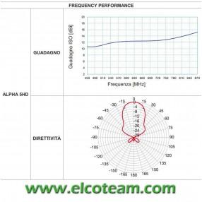 Diagramma Fracarro ALPHA5HD