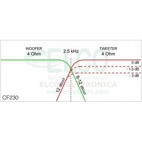 Ciare CF230 - Grafico