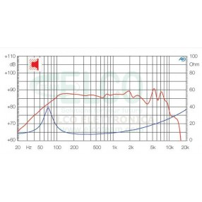 Ciare HW131 - Grafico