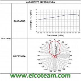 Diagramma Fracarro BLU10HD