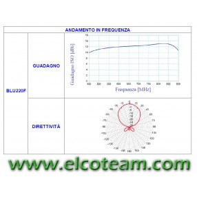Antenna UHF Fracarro BLU220F