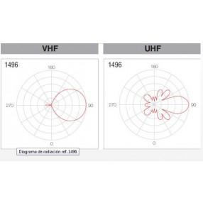 Antenna VHF+UHF Televes DATHD MIX Bosstech