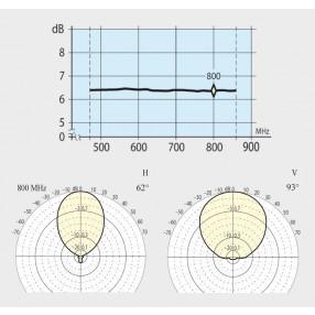 Antenna Logaritmica UHF RKB LOG MICRO