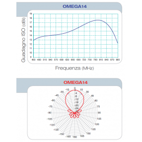 Antenna Yagi UHF Fracarro Omega 14