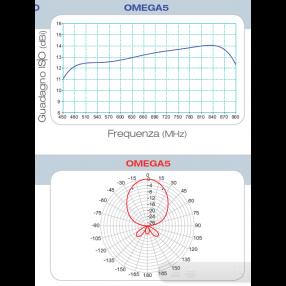 Antenna Yagi UHF Fracarro Omega 5