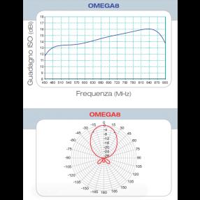 Antenna Yagi UHF Fracarro Omega 8