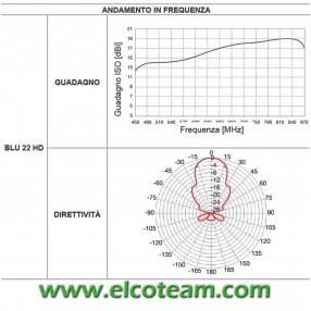 Diagramma Fracarro BLU22HD