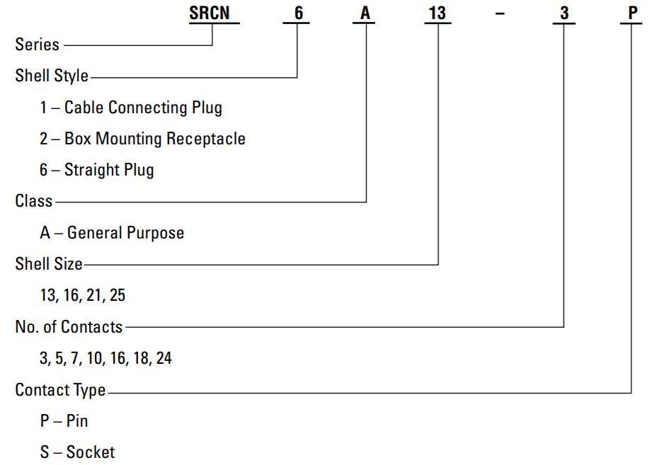 SRCN ordering information code