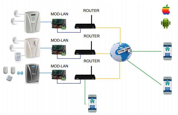 Schema Collegamento Ethernet : Fracarro mod lan evo modulo ethernet su bus per centrali defender