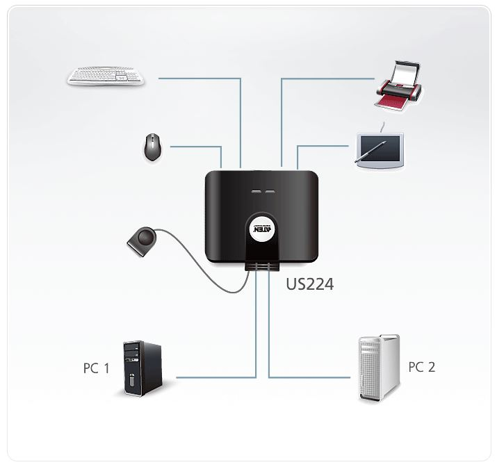 Aten us224 switch 2 porte per 4 periferiche usb 2 0 - Porta desktop remoto ...