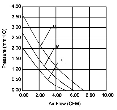 Ventilatore 40x40x10 mm 12VDC su bronzine Size chart