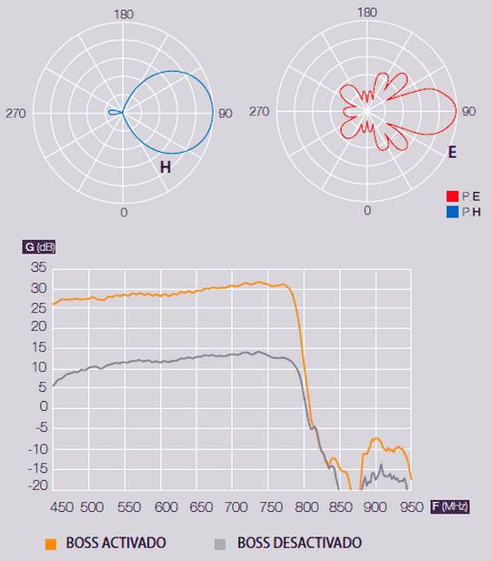Televes DAT790 Lte Diagramma radiale e polare