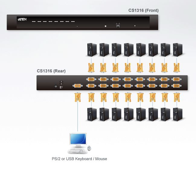 KVM Switch Aten CS1316 schema di collegamento