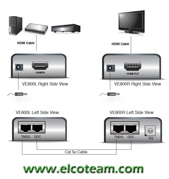 Aten Ve800 Esempio di installazione