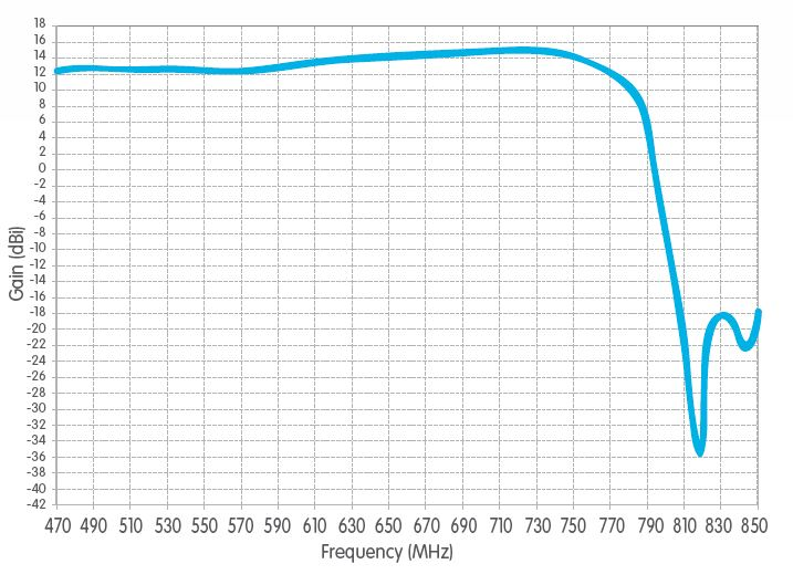 Fracarro Sigma LTE Diagramma del guadagno